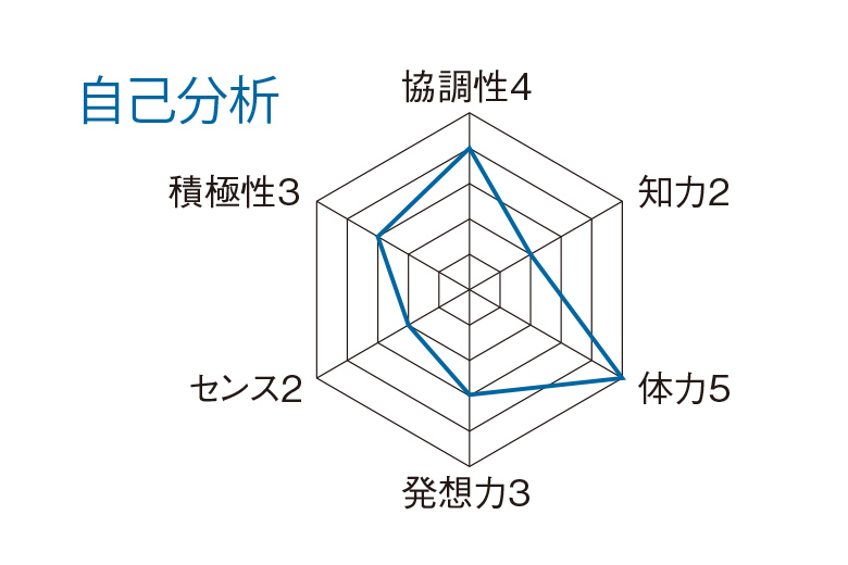 小西 純 自己分析レーダーチャート