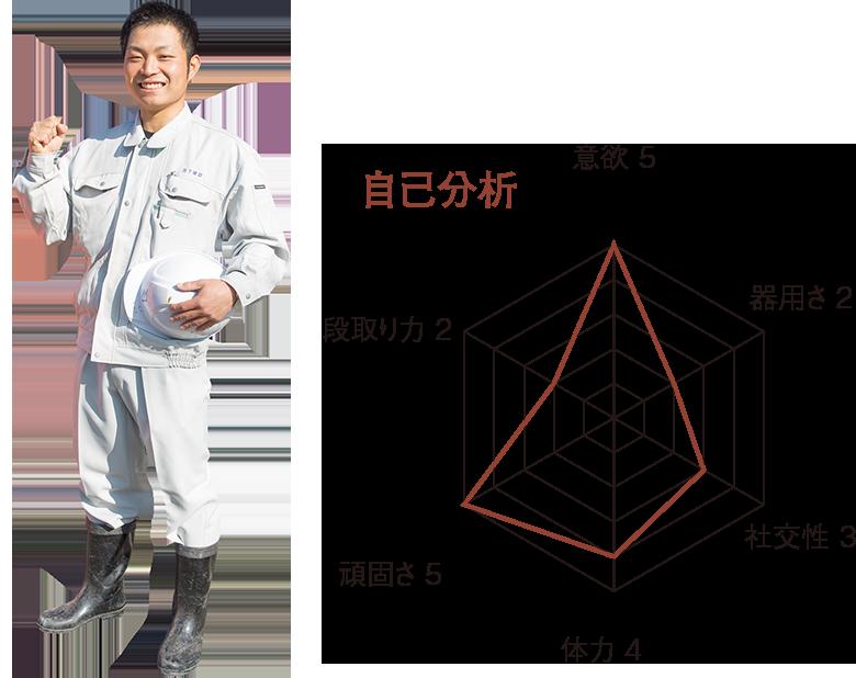 村井秀成 自己分析レーダーチャート